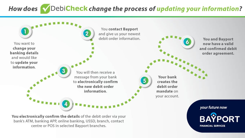 Process of DebiCheck