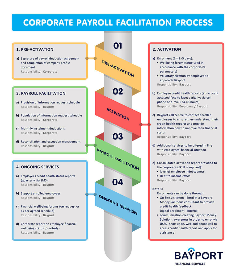 payroll facilitation process
